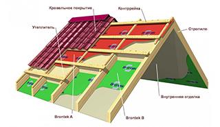 Выбираем материалы для кровли крыш